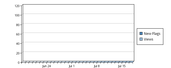 Pageviews im letzten Monat
